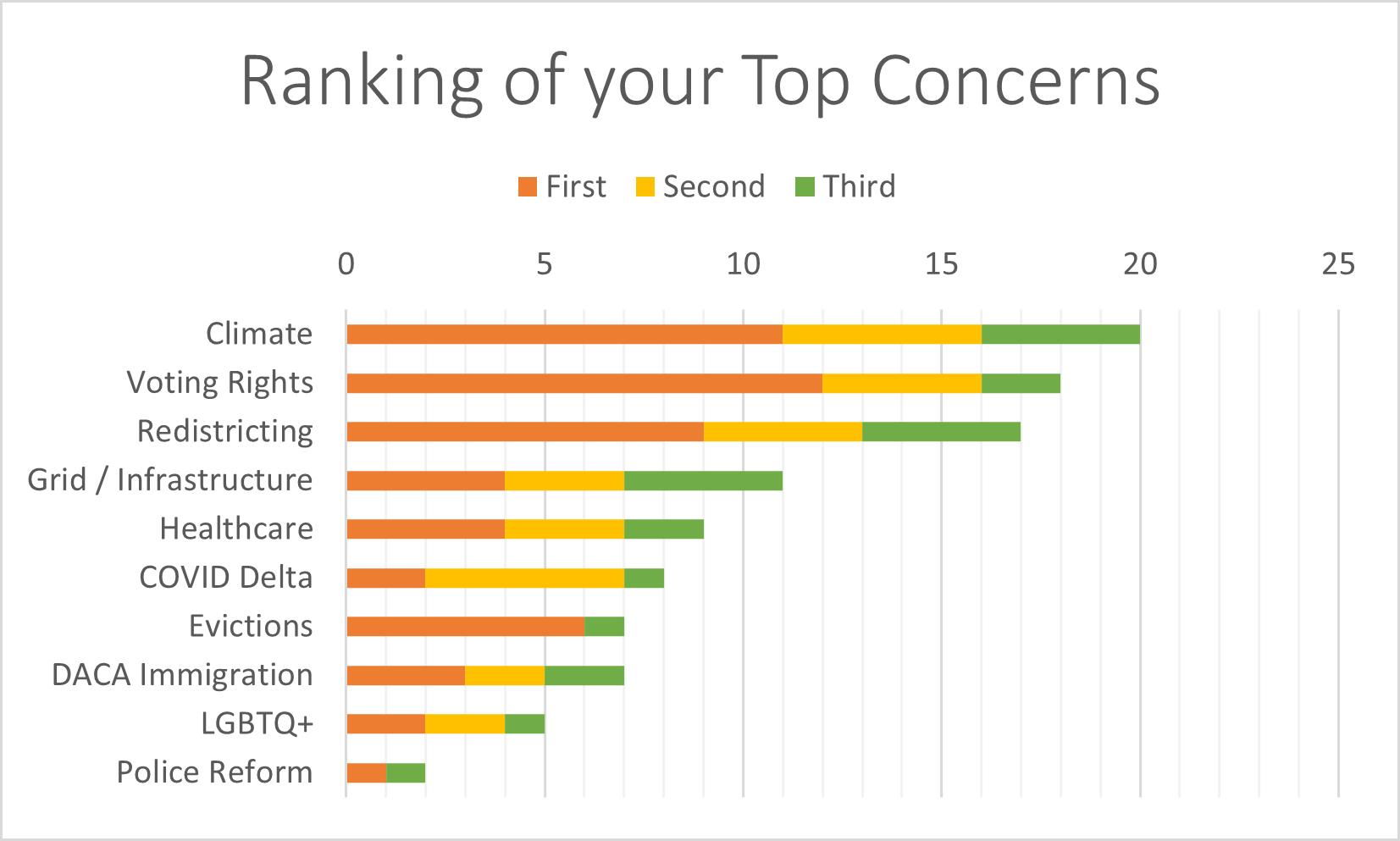 Top Concerns -- A JCC Survey 2021